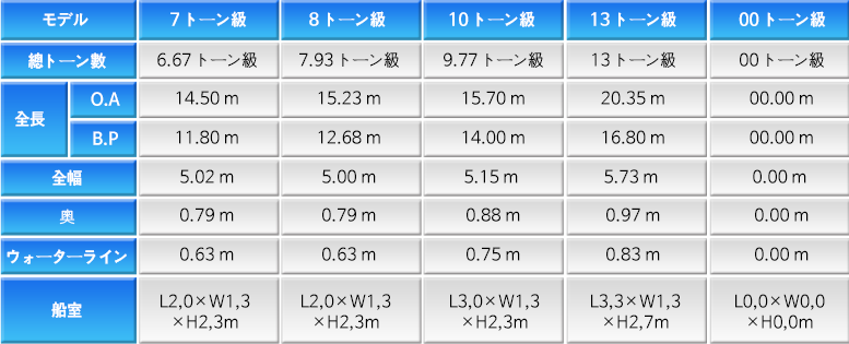 2-2-2-FRP-Boat-table2-jp